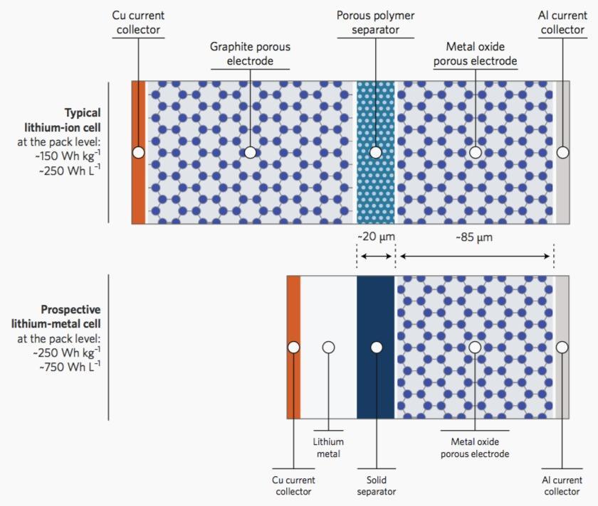 The energy density of lithium metal battery