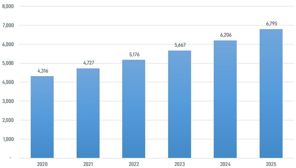 Global MLCC Production Volume Increase by 2025